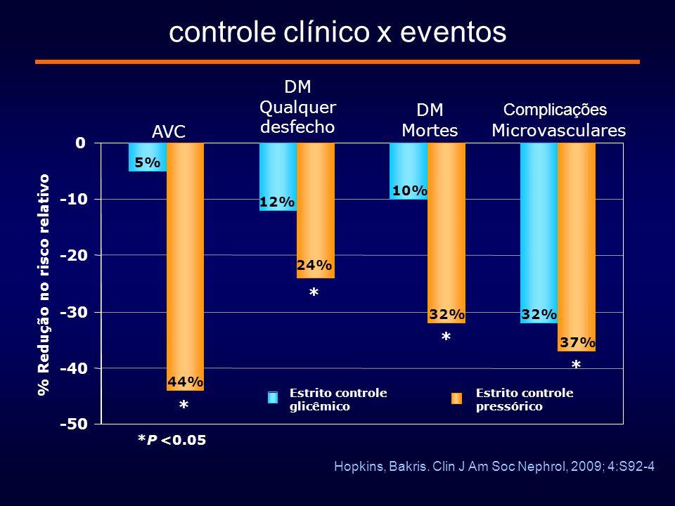 controle clínico x eventos