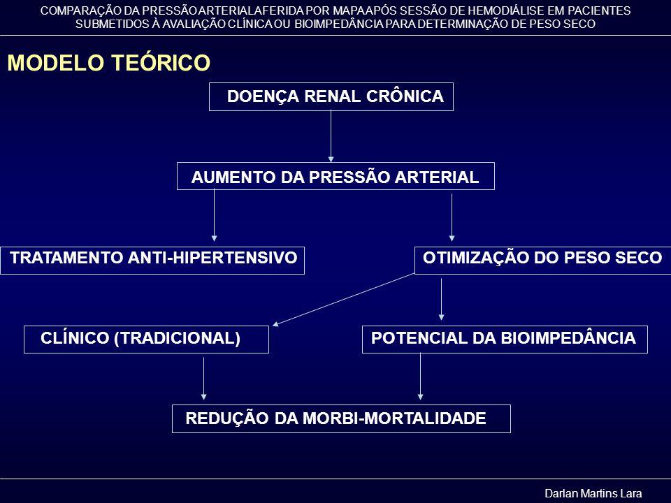 MODELO TEÓRICO DOENÇA RENAL CRÔNICA AUMENTO DA PRESSÃO ARTERIAL