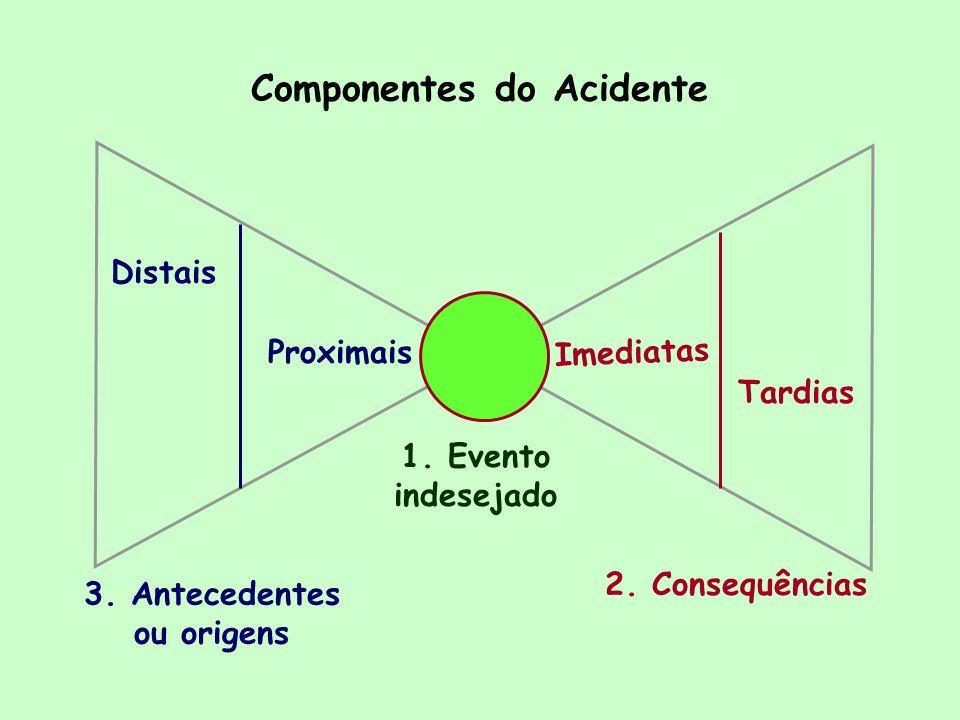 Componentes do Acidente 3. Antecedentes ou origens