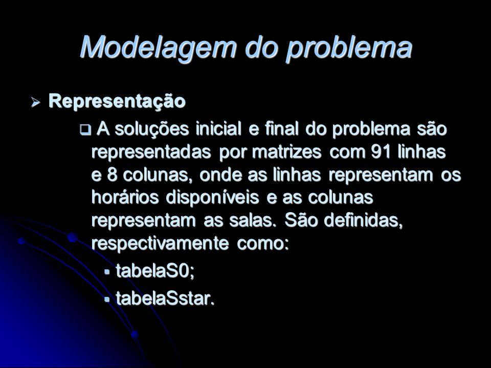 Modelagem do problema Representação