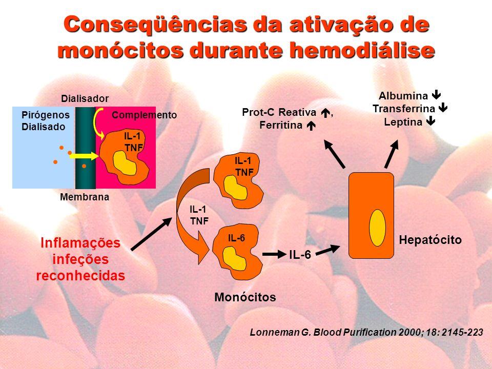 Conseqüências da ativação de monócitos durante hemodiálise