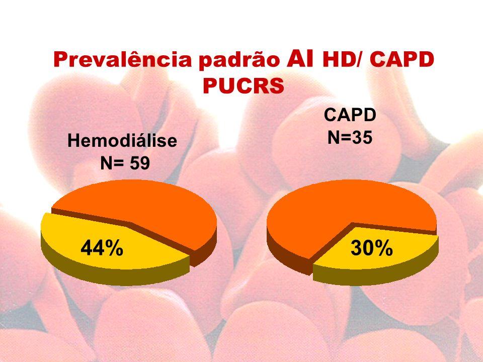 Prevalência padrão AI HD/ CAPD PUCRS
