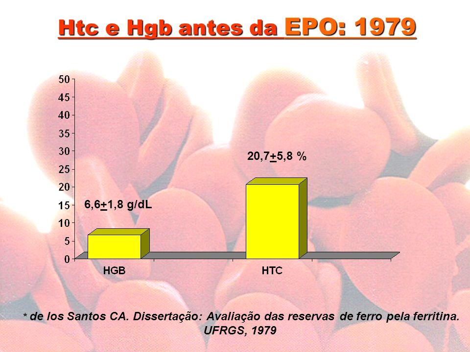 Htc e Hgb antes da EPO: 1979 20,7+5,8 % 6,6+1,8 g/dL
