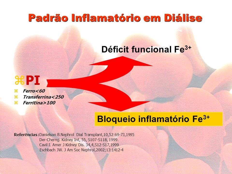Padrão Inflamatório em Diálise