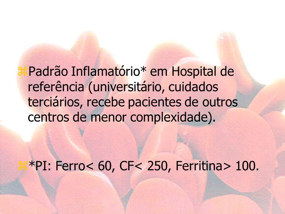 Padrão Inflamatório* em Hospital de referência (universitário, cuidados terciários, recebe pacientes de outros centros de menor complexidade).