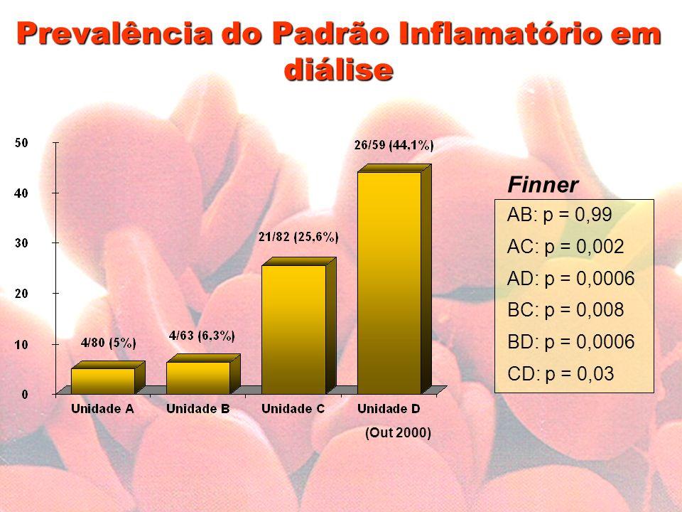 Prevalência do Padrão Inflamatório em diálise