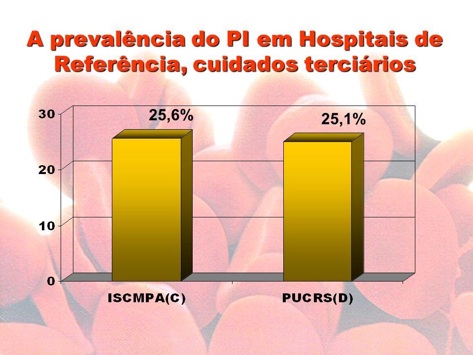 A prevalência do PI em Hospitais de Referência, cuidados terciários