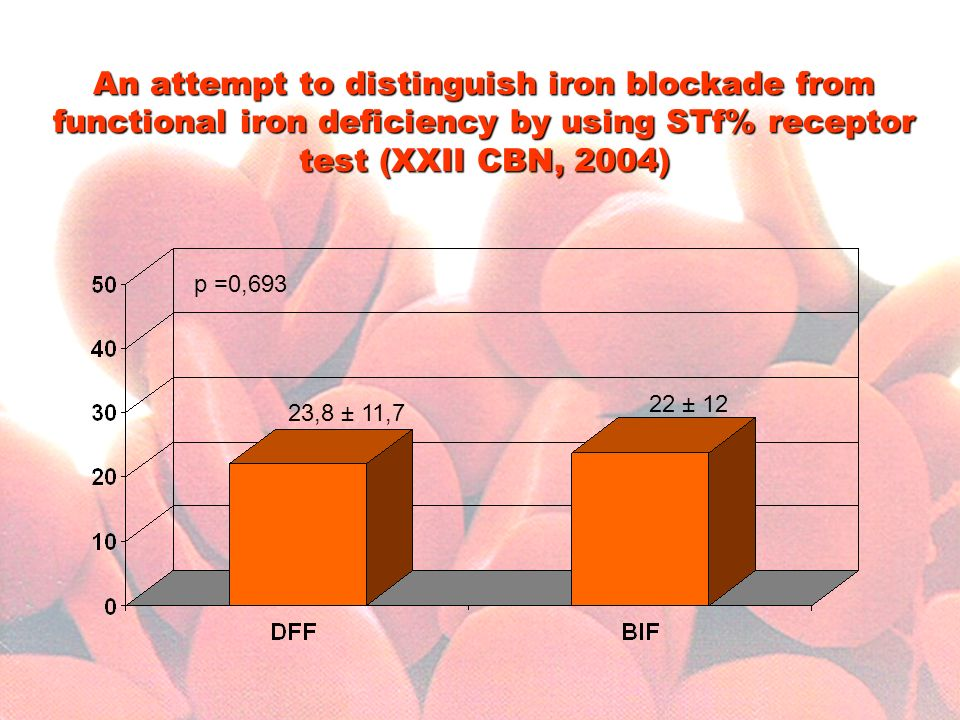 An attempt to distinguish iron blockade from functional iron deficiency by using STf% receptor test (XXII CBN, 2004)
