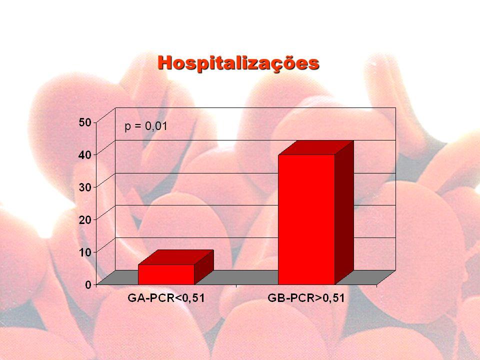 Hospitalizações p = 0,01