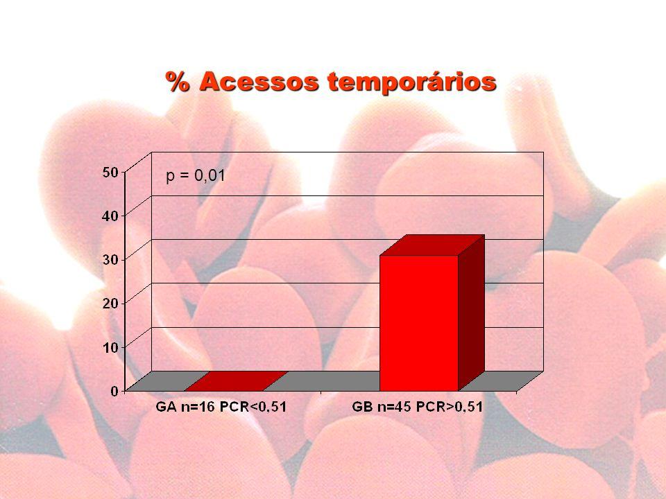 % Acessos temporários p = 0,01