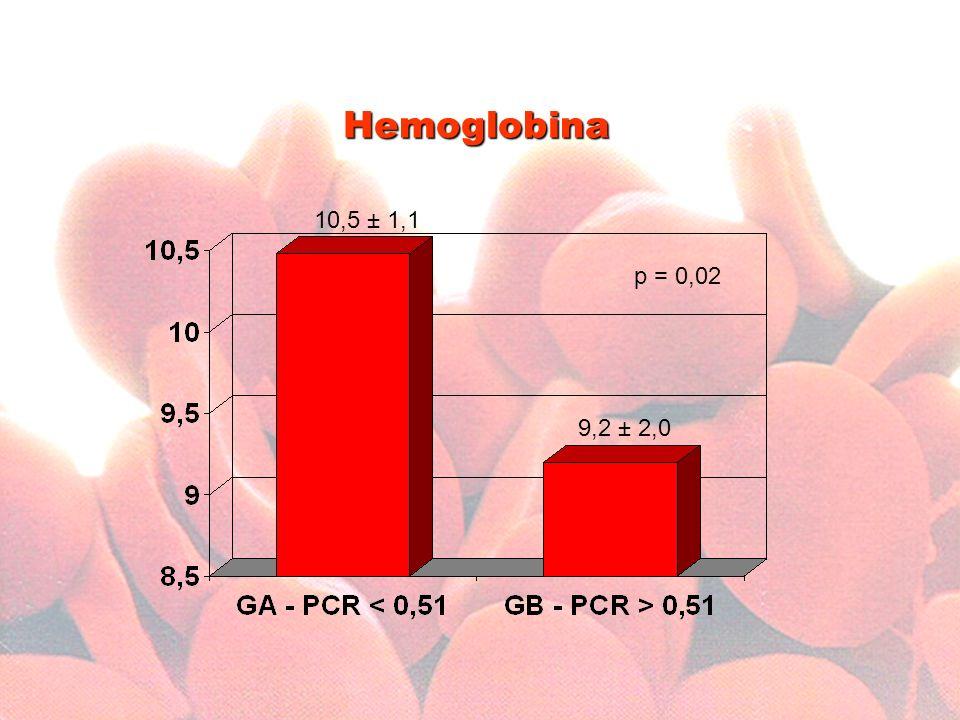 Hemoglobina 10,5 ± 1,1 p = 0,02 9,2 ± 2,0