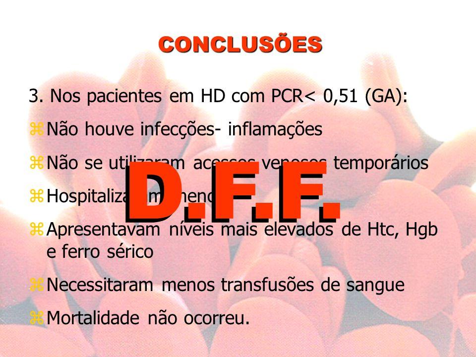 D.F.F. CONCLUSÕES 3. Nos pacientes em HD com PCR< 0,51 (GA):