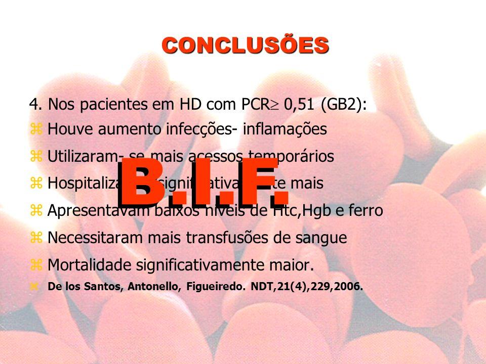 B.I.F. CONCLUSÕES 4. Nos pacientes em HD com PCR 0,51 (GB2):