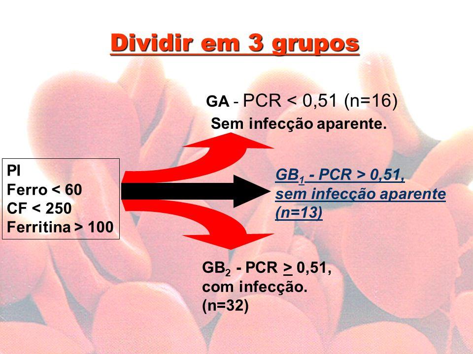 Dividir em 3 grupos Sem infecção aparente. GA - PCR < 0,51 (n=16)