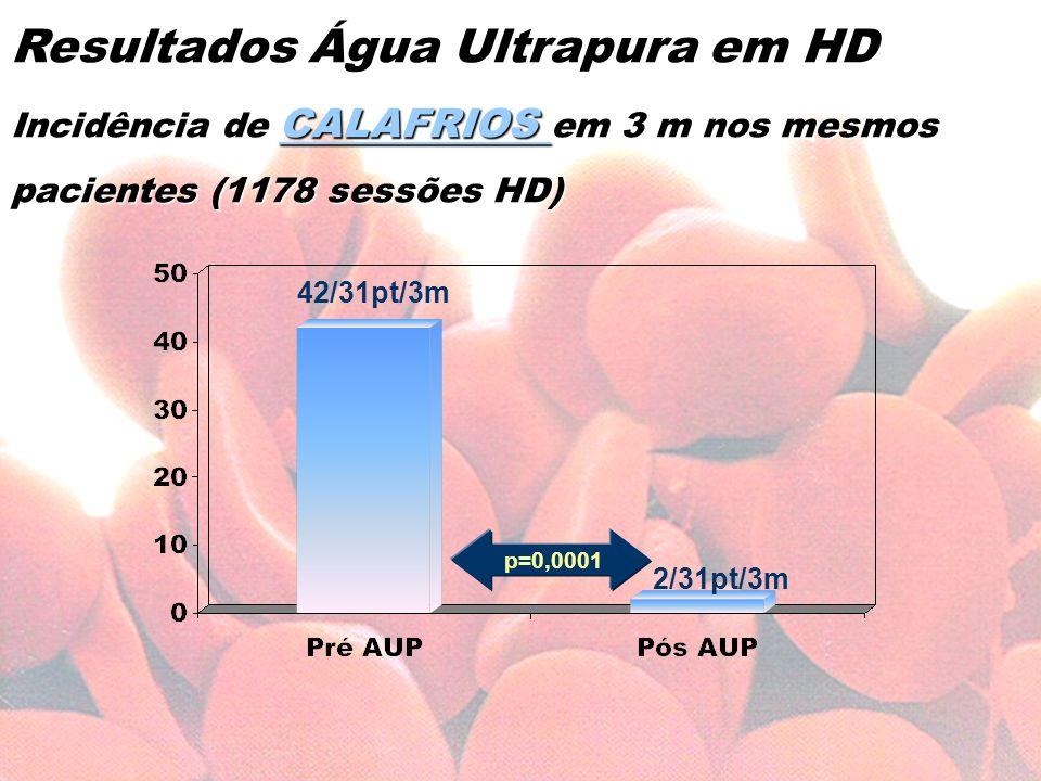 Resultados Água Ultrapura em HD Incidência de CALAFRIOS em 3 m nos mesmos pacientes (1178 sessões HD)