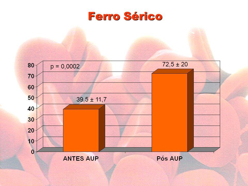 Ferro Sérico 72,5 ± 20 p = 0,0002 39,5 ± 11,7