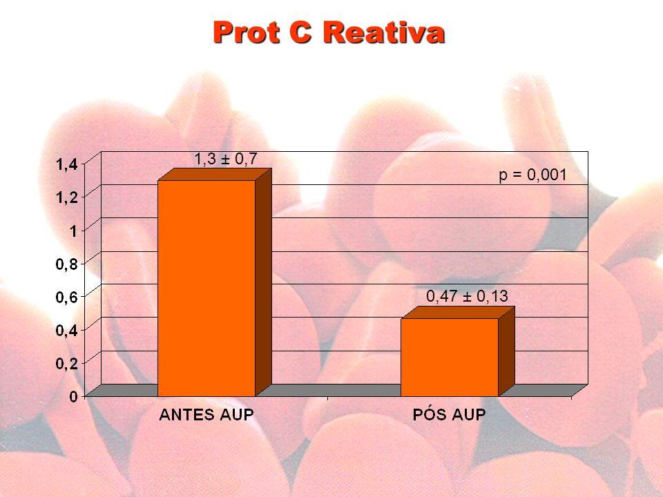 Prot C Reativa 1,3 ± 0,7 p = 0,001 0,47 ± 0,13