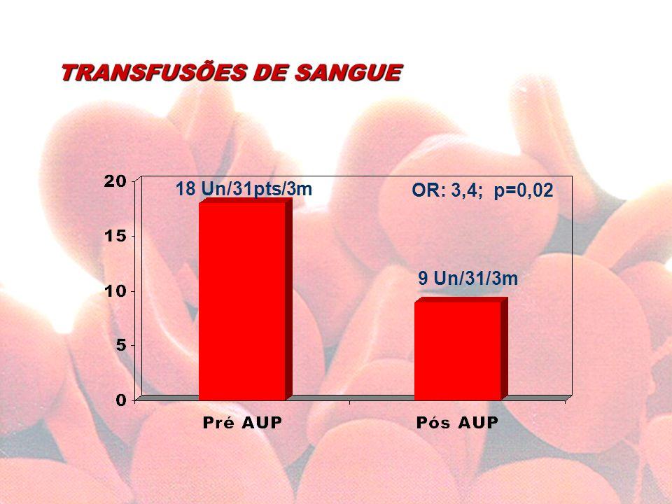 TRANSFUSÕES DE SANGUE 18 Un/31pts/3m OR: 3,4; p=0,02 9 Un/31/3m