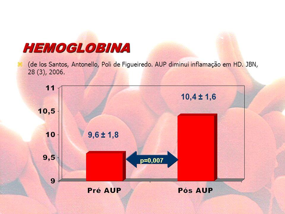 HEMOGLOBINA (de los Santos, Antonello, Poli de Figueiredo. AUP diminui inflamação em HD. JBN, 28 (3), 2006.