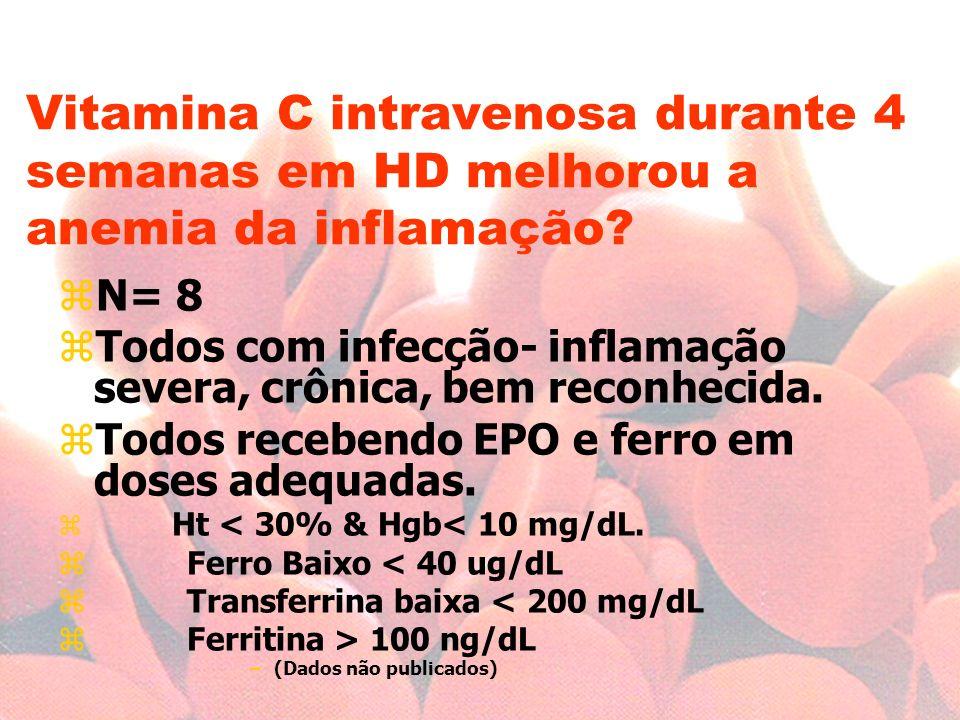 Vitamina C intravenosa durante 4 semanas em HD melhorou a anemia da inflamação