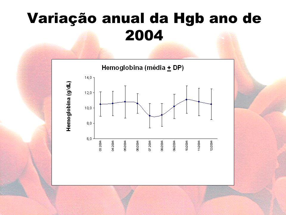 Variação anual da Hgb ano de 2004