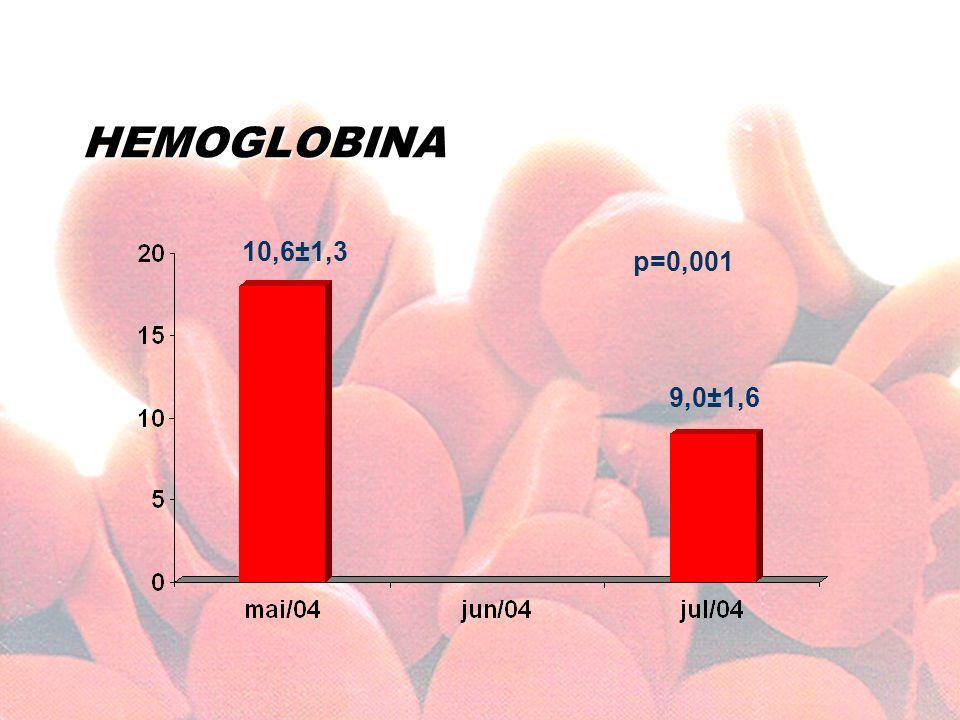 HEMOGLOBINA 10,6±1,3 p=0,001 9,0±1,6