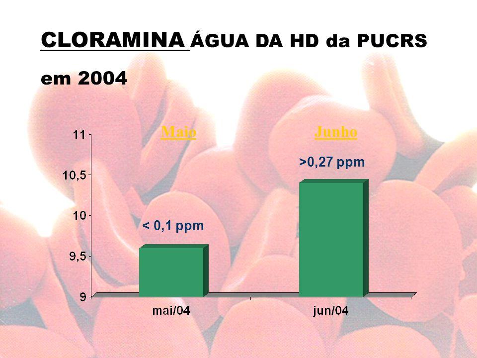 CLORAMINA ÁGUA DA HD da PUCRS em 2004