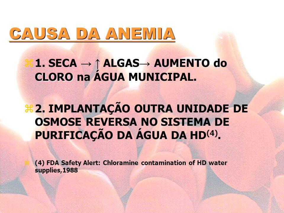 CAUSA DA ANEMIA 1. SECA → ↑ ALGAS→ AUMENTO do CLORO na ÁGUA MUNICIPAL.