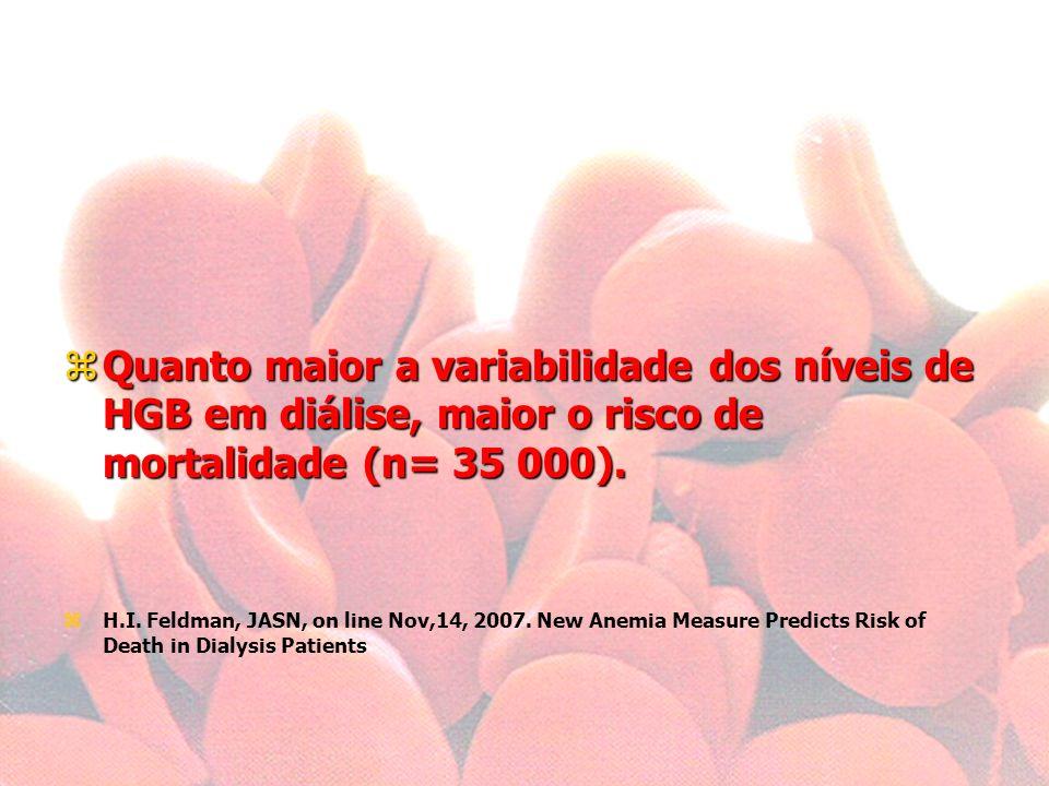 Quanto maior a variabilidade dos níveis de HGB em diálise, maior o risco de mortalidade (n= 35 000).