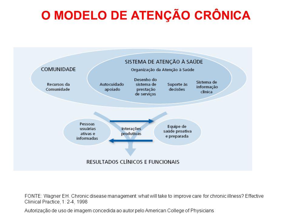 O MODELO DE ATENÇÃO CRÔNICA