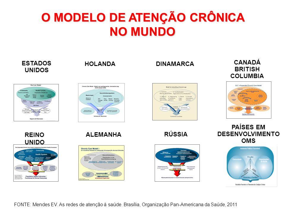 O MODELO DE ATENÇÃO CRÔNICA NO MUNDO