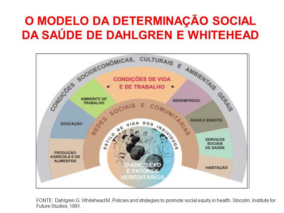 O MODELO DA DETERMINAÇÃO SOCIAL DA SAÚDE DE DAHLGREN E WHITEHEAD