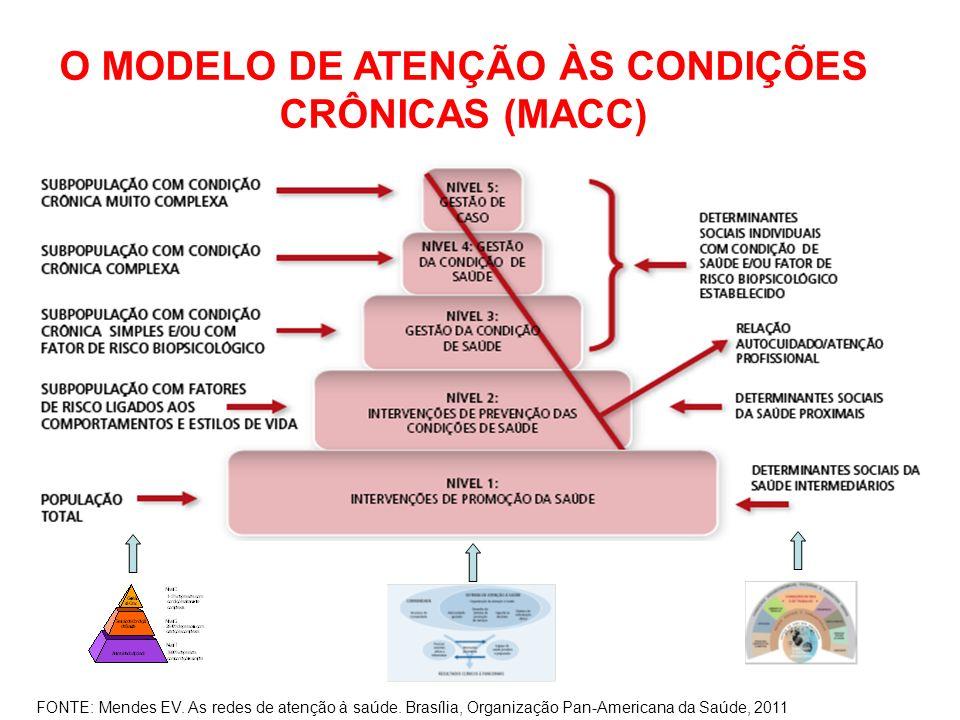 O MODELO DE ATENÇÃO ÀS CONDIÇÕES CRÔNICAS (MACC)