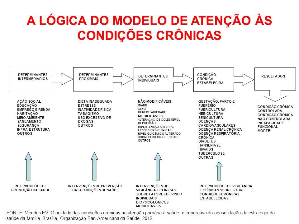A LÓGICA DO MODELO DE ATENÇÃO ÀS CONDIÇÕES CRÔNICAS
