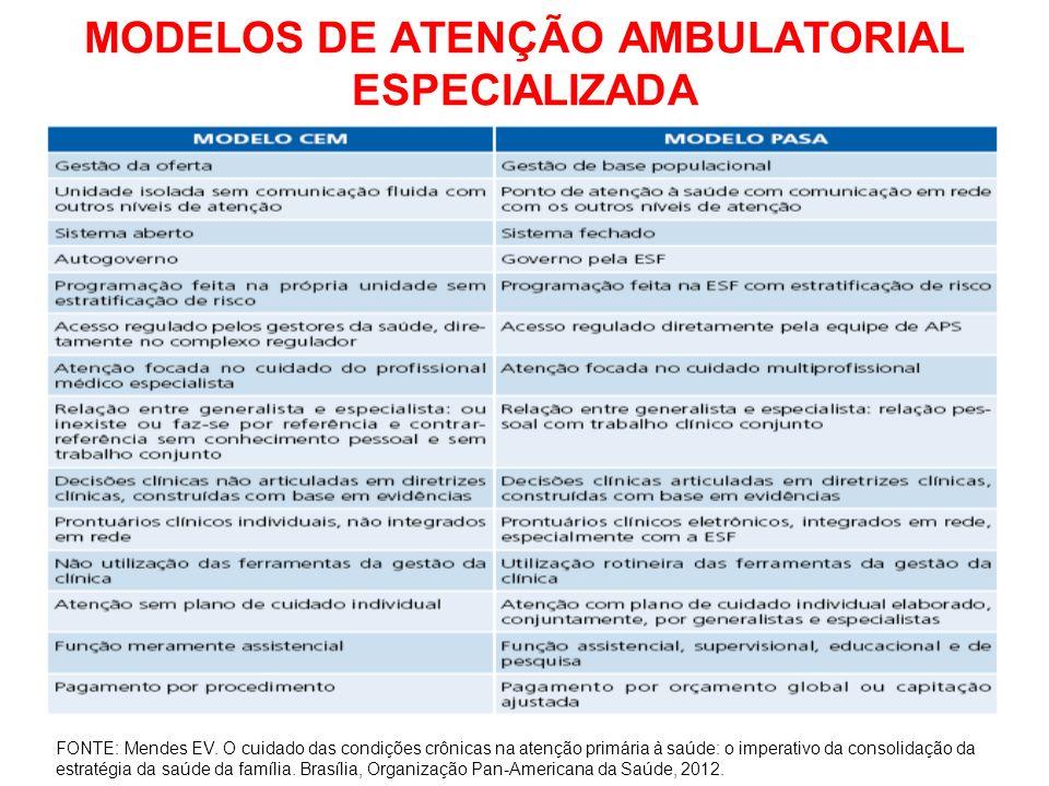 MODELOS DE ATENÇÃO AMBULATORIAL ESPECIALIZADA