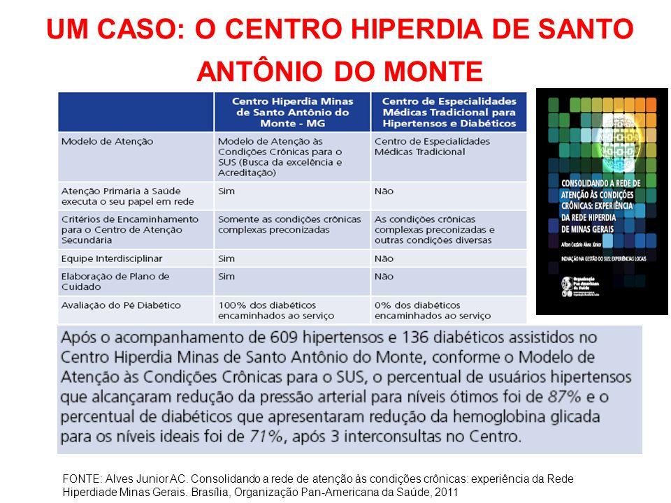 UM CASO: O CENTRO HIPERDIA DE SANTO ANTÔNIO DO MONTE