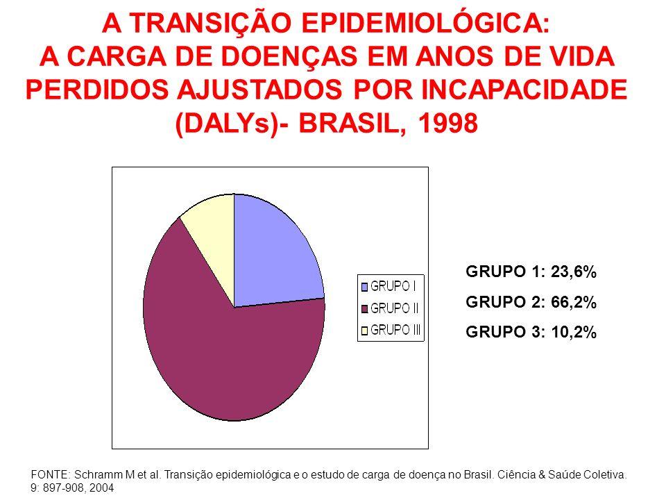 A TRANSIÇÃO EPIDEMIOLÓGICA: A CARGA DE DOENÇAS EM ANOS DE VIDA PERDIDOS AJUSTADOS POR INCAPACIDADE (DALYs)- BRASIL, 1998