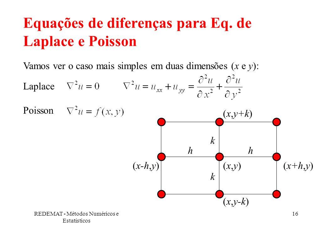 Equações de diferenças para Eq. de Laplace e Poisson