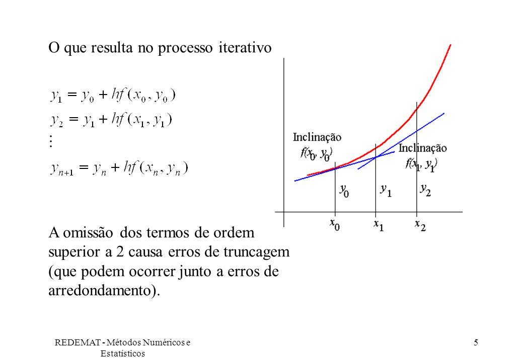 REDEMAT - Métodos Numéricos e Estatísticos