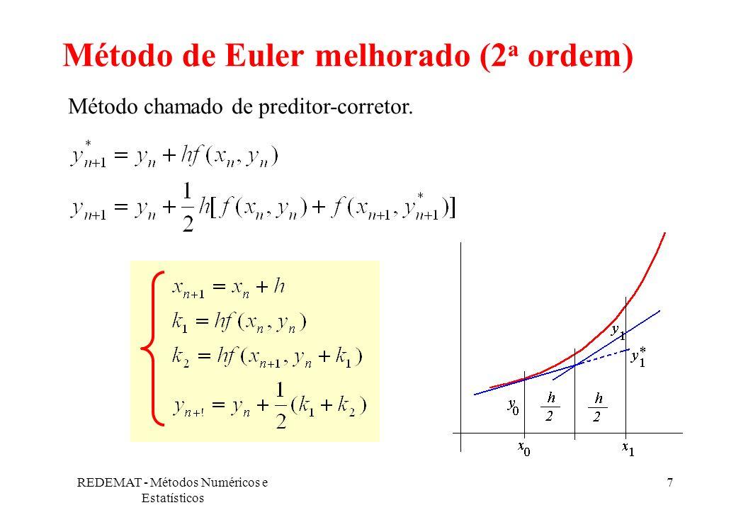 Método de Euler melhorado (2a ordem)