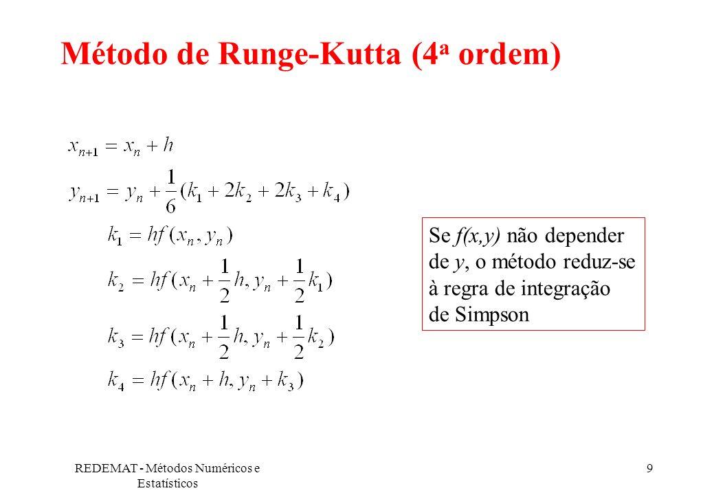 Método de Runge-Kutta (4a ordem)