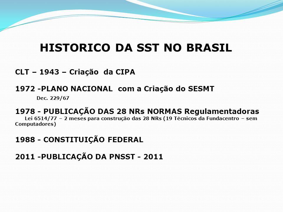 HISTORICO DA SST NO BRASIL