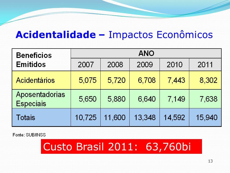 Acidentalidade – Impactos Econômicos
