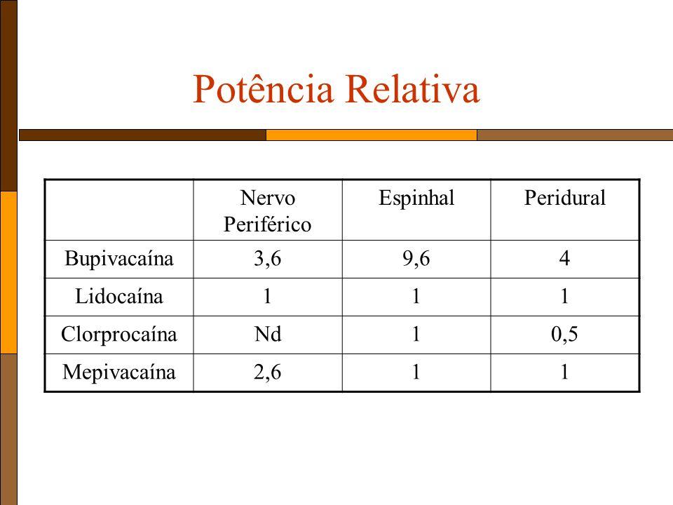Potência Relativa Nervo Periférico Espinhal Peridural Bupivacaína 3,6
