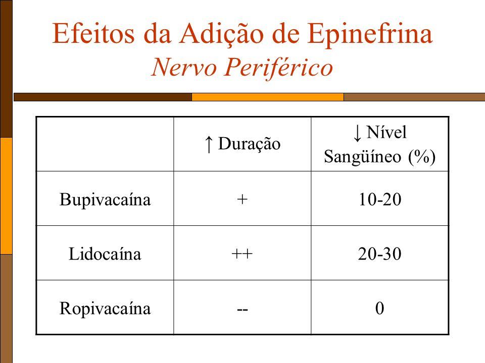 Efeitos da Adição de Epinefrina Nervo Periférico