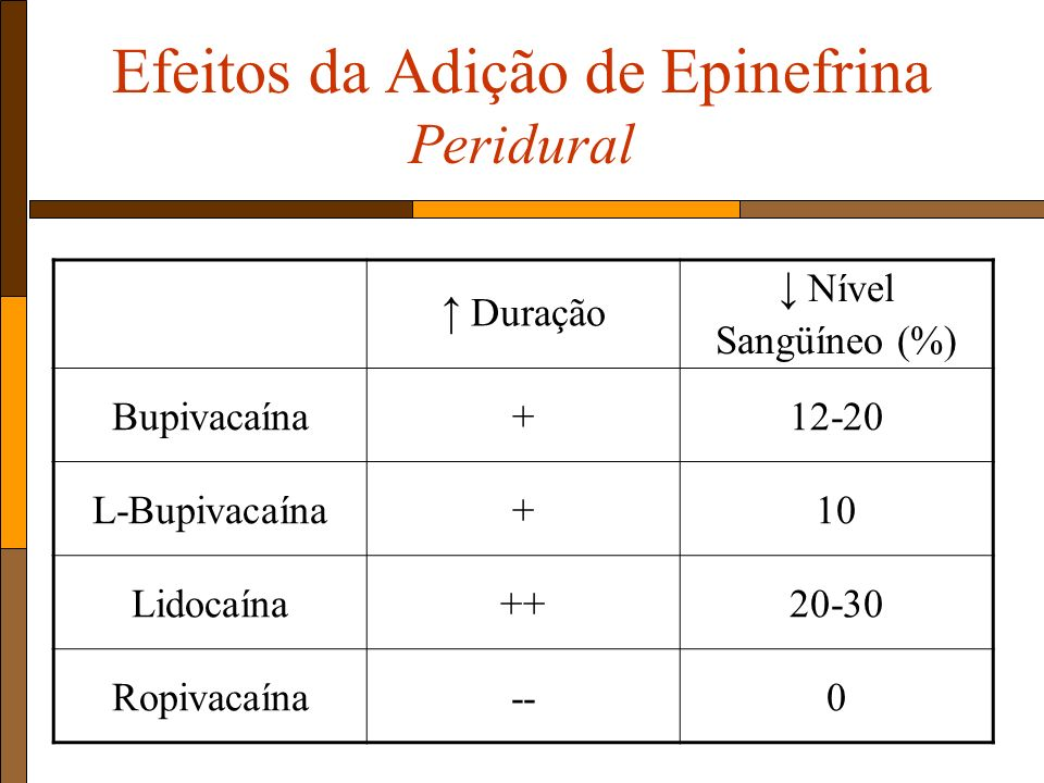 Efeitos da Adição de Epinefrina Peridural
