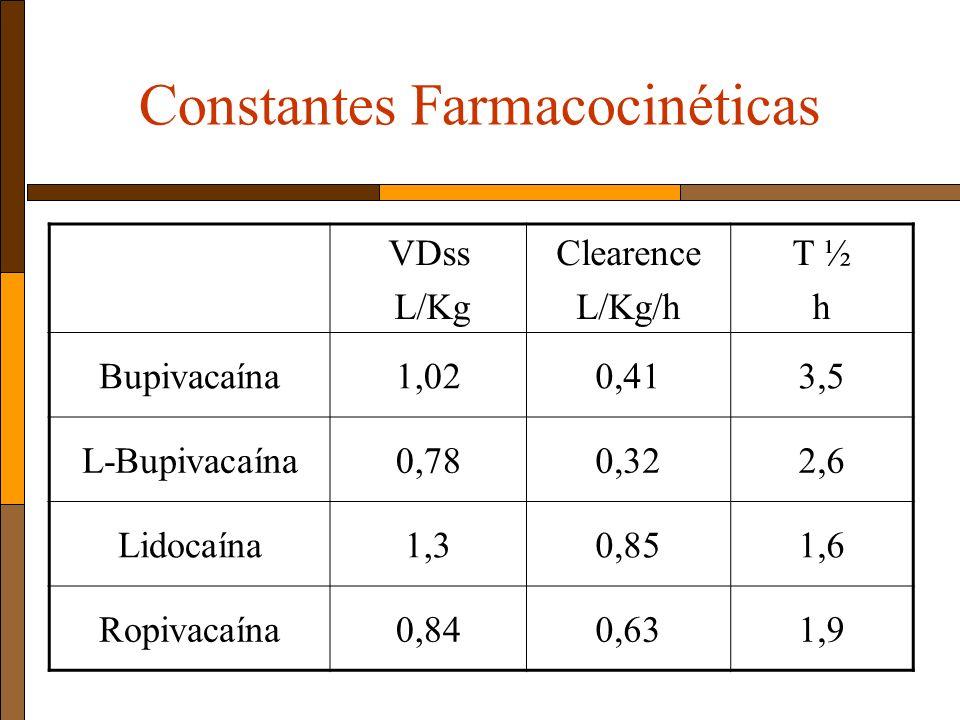 Constantes Farmacocinéticas