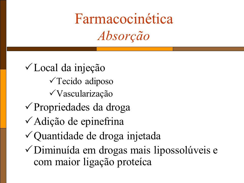 Farmacocinética Absorção