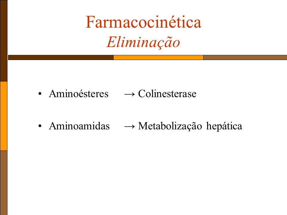 Farmacocinética Eliminação