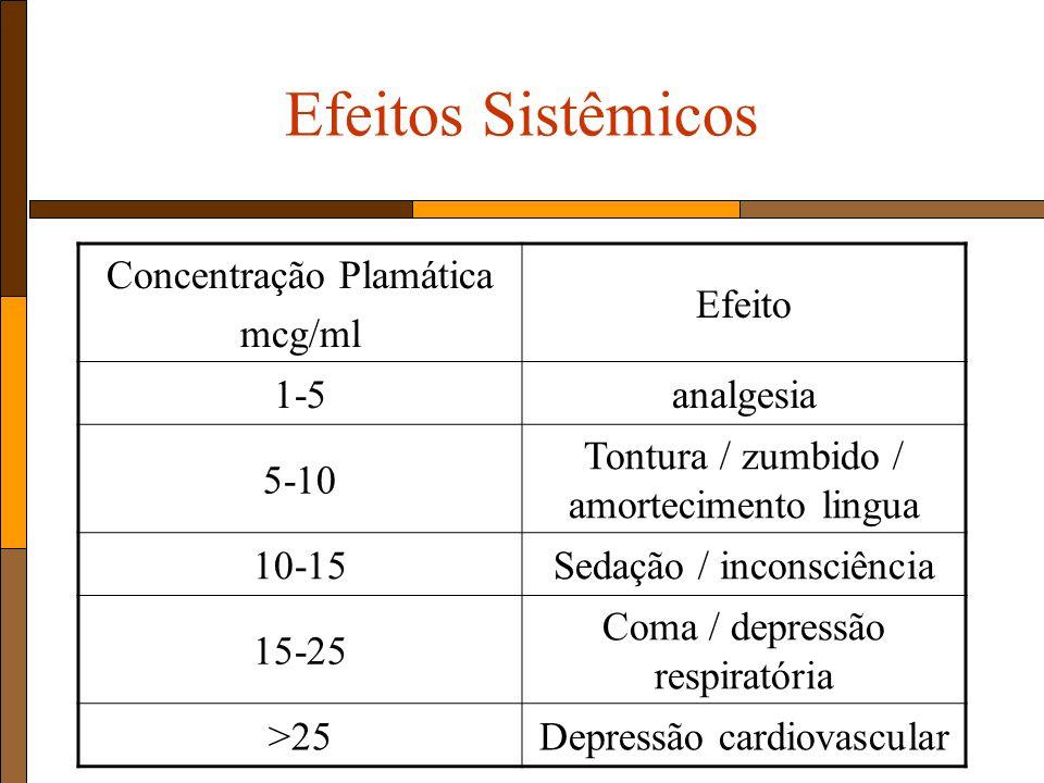 Efeitos Sistêmicos Concentração Plamática mcg/ml Efeito 1-5 analgesia